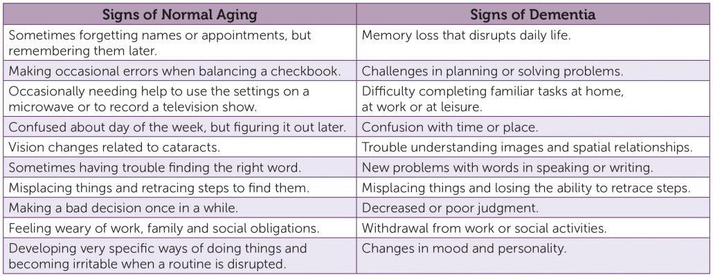 Dementia Chart