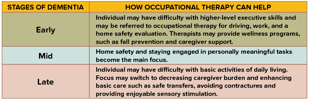 Stages of Dementia - How Occupational Therapy Can Help